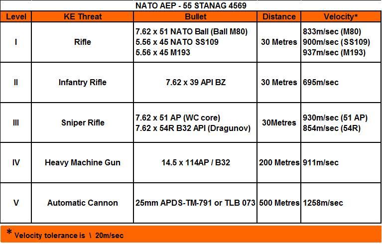 NATO EAP-55 STANAG 4569